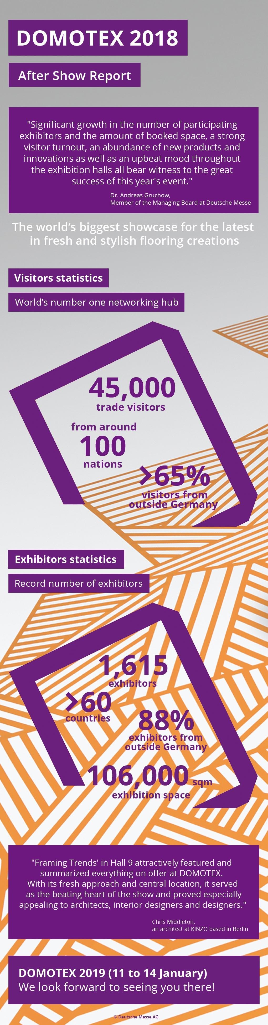 Infographie Domotex 2018